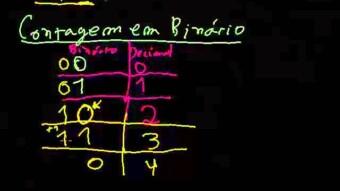 Eletrônica Digital #04 – Sistema binário  Dois métodos de contagem