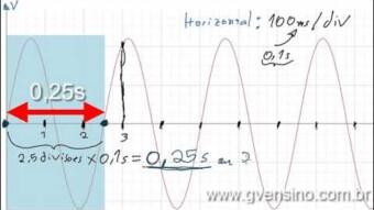 AC #08 – Período de um sinal AC – Parte 2